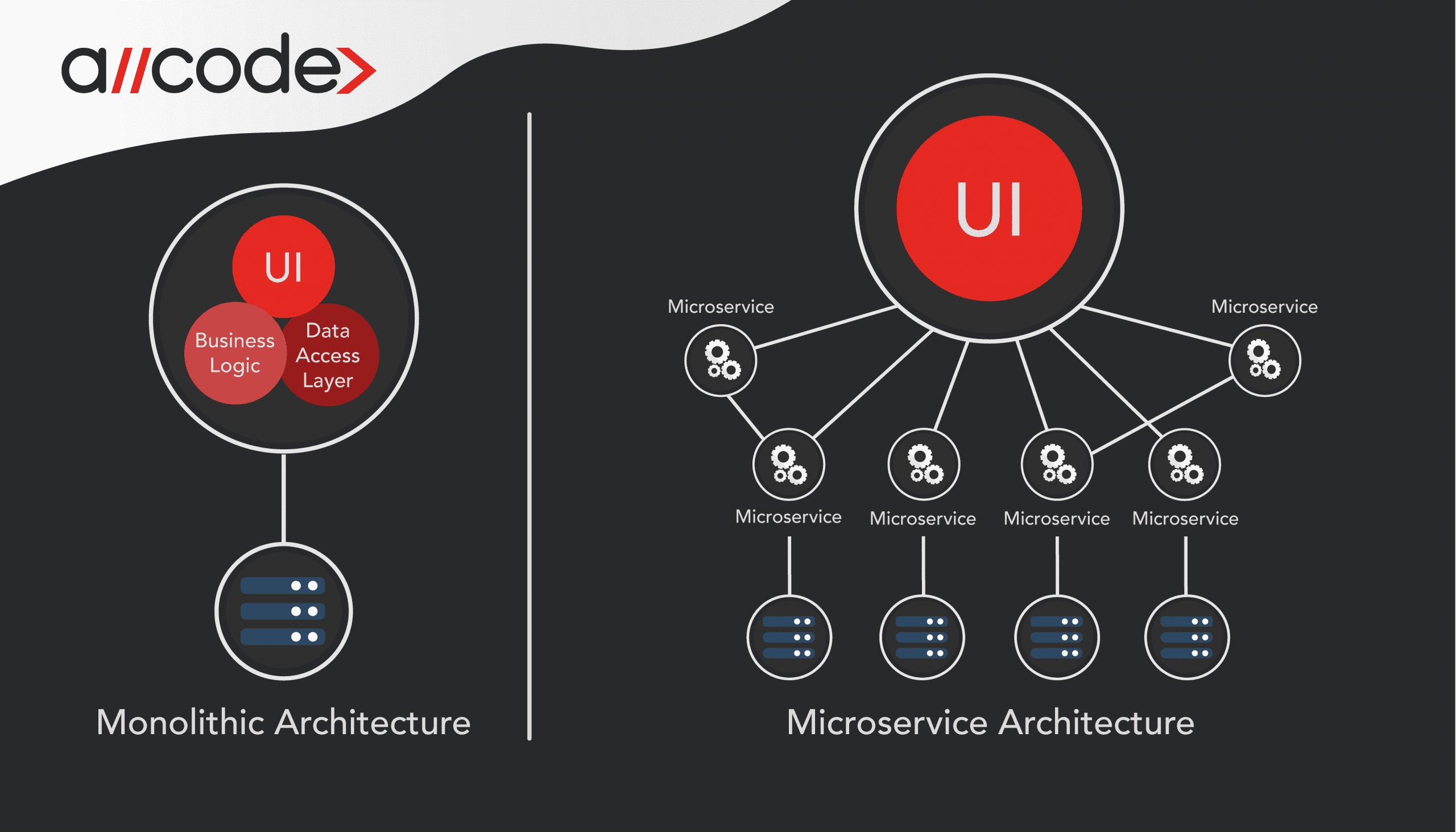 AllCode Monolithic vs Microservices Architecture